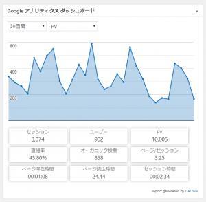 お陰さまでOZ湘南FCのWebサイトは月に1万アクセス、900ユーザーに見られています。